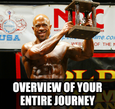 journey overview3 ULTIMATE Bodybuilding Contest Preparation Audio Seminar Course